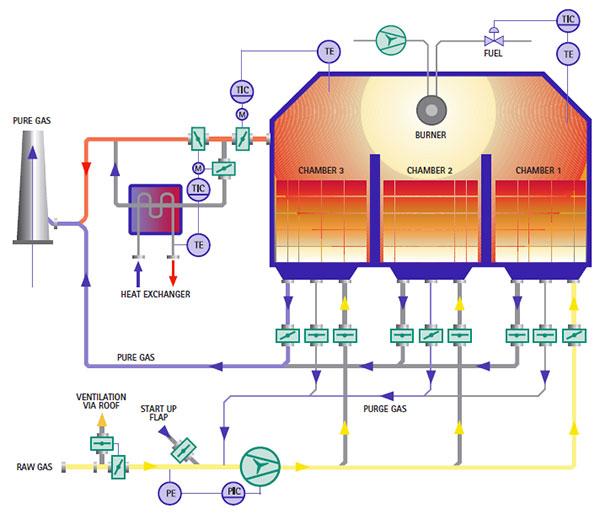 Теплообменник регенеративные подбор виды трубных решеток теплообменников